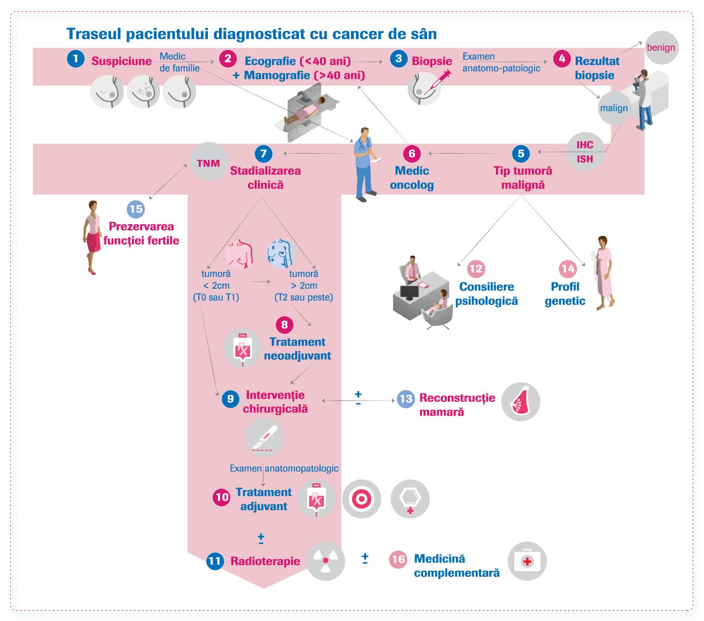 papilom intraductal tratament human papillomavirus vaccine for adults