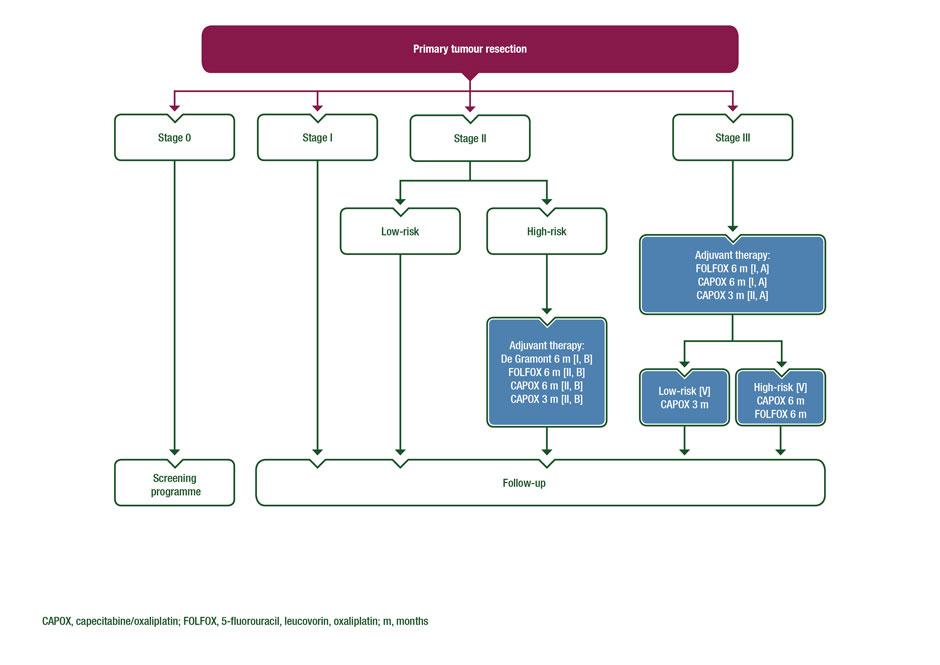 endometrial cancer follow-up guidelines tipuri cancer tiroida