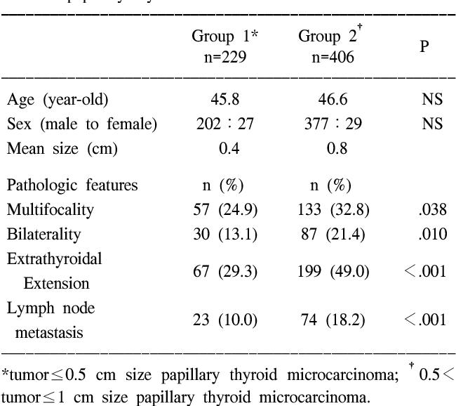 intraductal papilloma malignant papillomavirus pendant grossesse