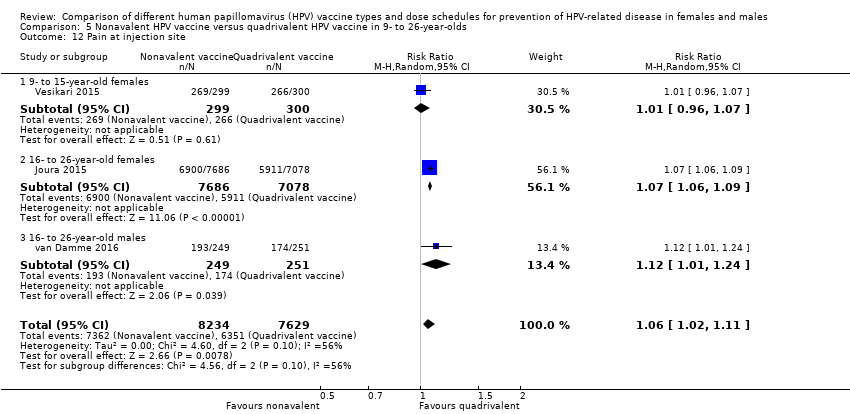 Vaccin HPV - Wikipedia