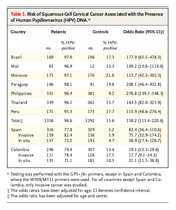 cervical high risk human papillomavirus