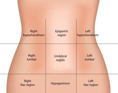 Cancer abdominal