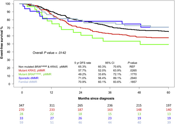 rectal cancer stage 3 survival rate
