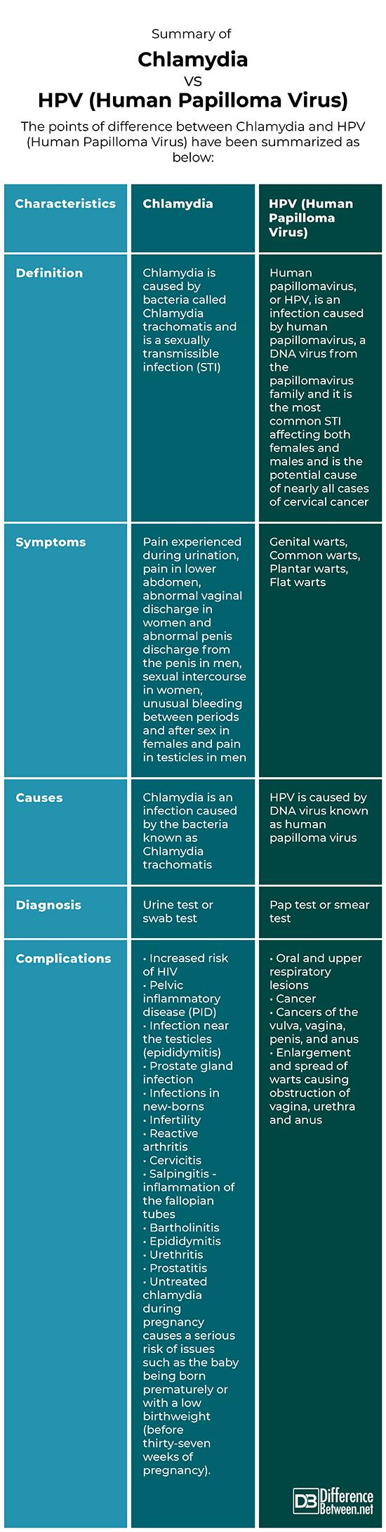 hpv virus en soa que es cancer invasor