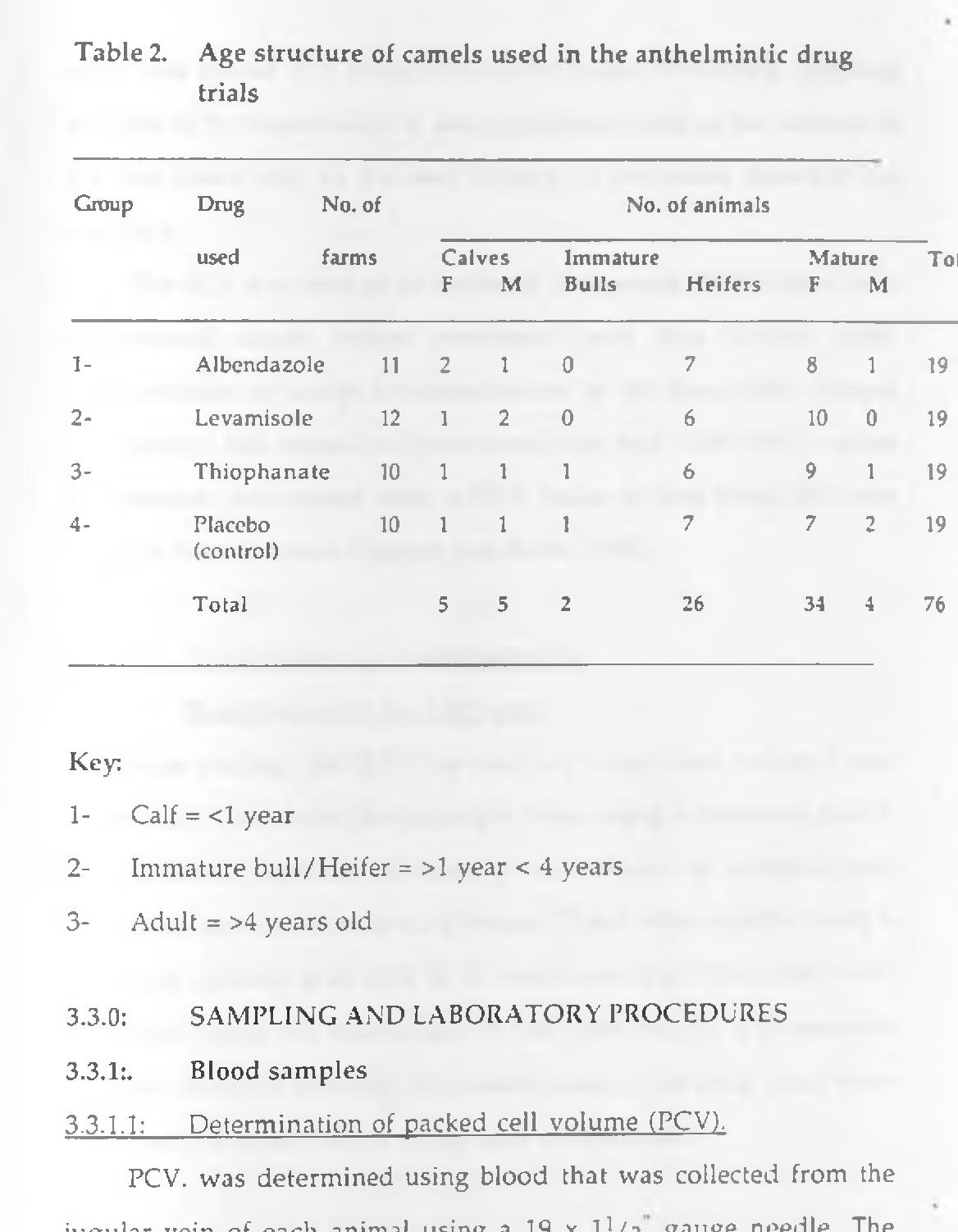 three anthelmintic drugs
