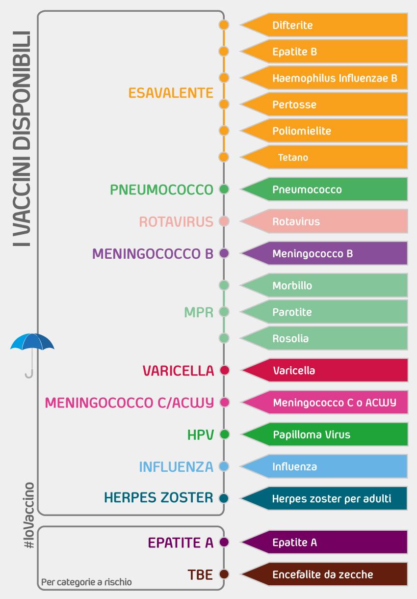 hpv vaccino richiami