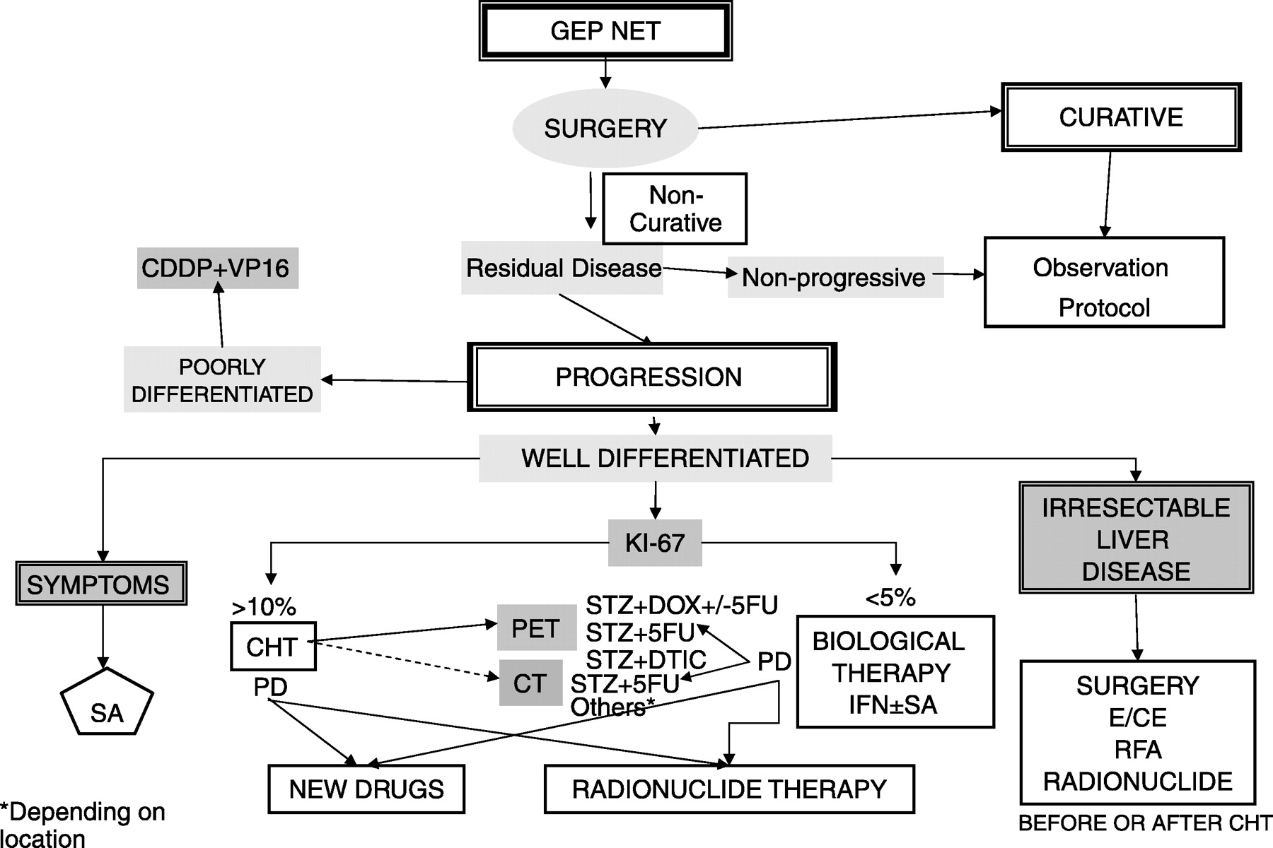 Cromogranina A – marker tumoral pentru tumorile neuroendocrine