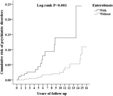 epidemiology of enterobiasis
