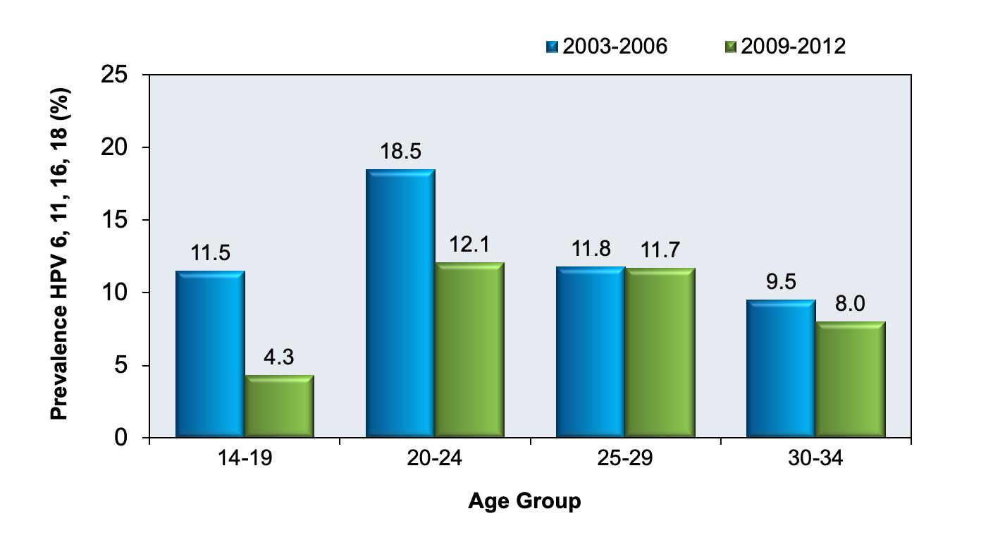prevalence of human papillomavirus