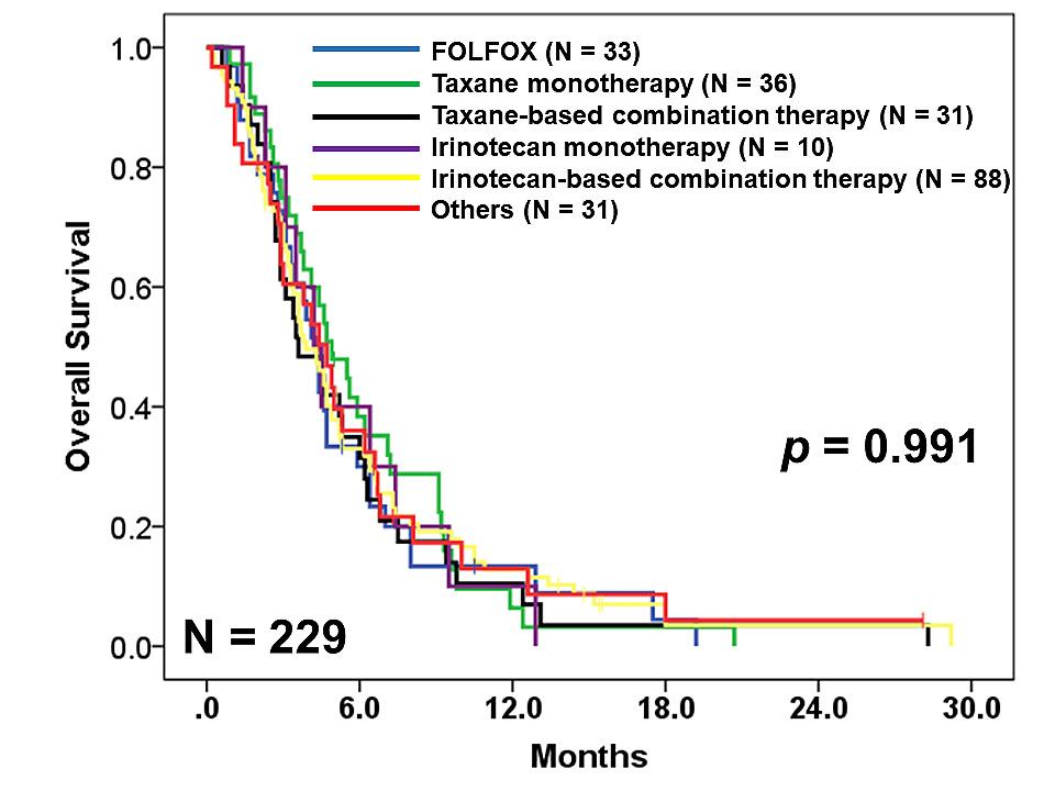 gastric cancer folfox
