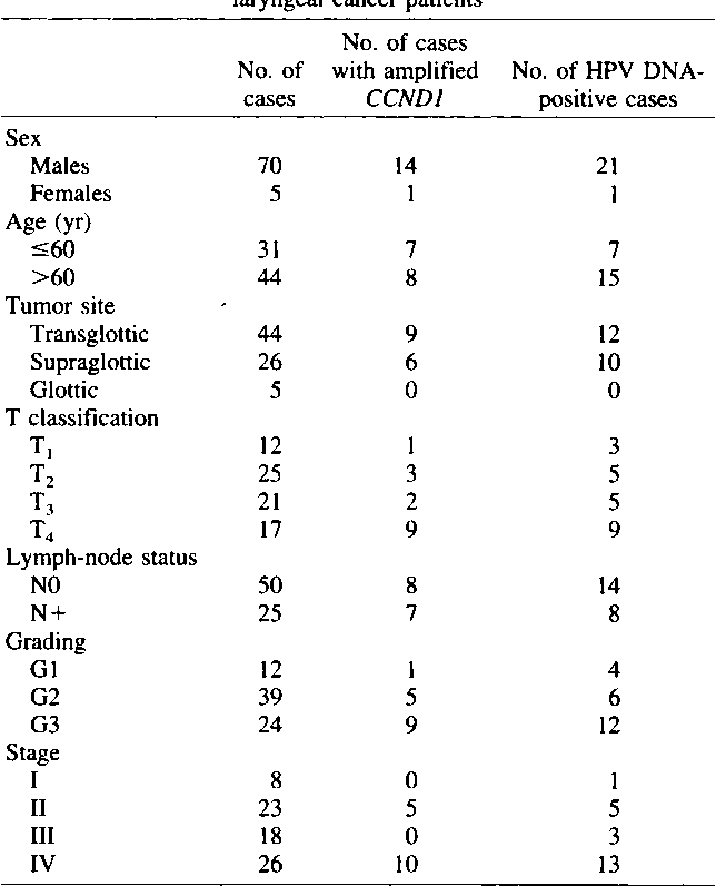 human papillomavirus-related infection of the cervix and cervical intraepithelial neoplasia
