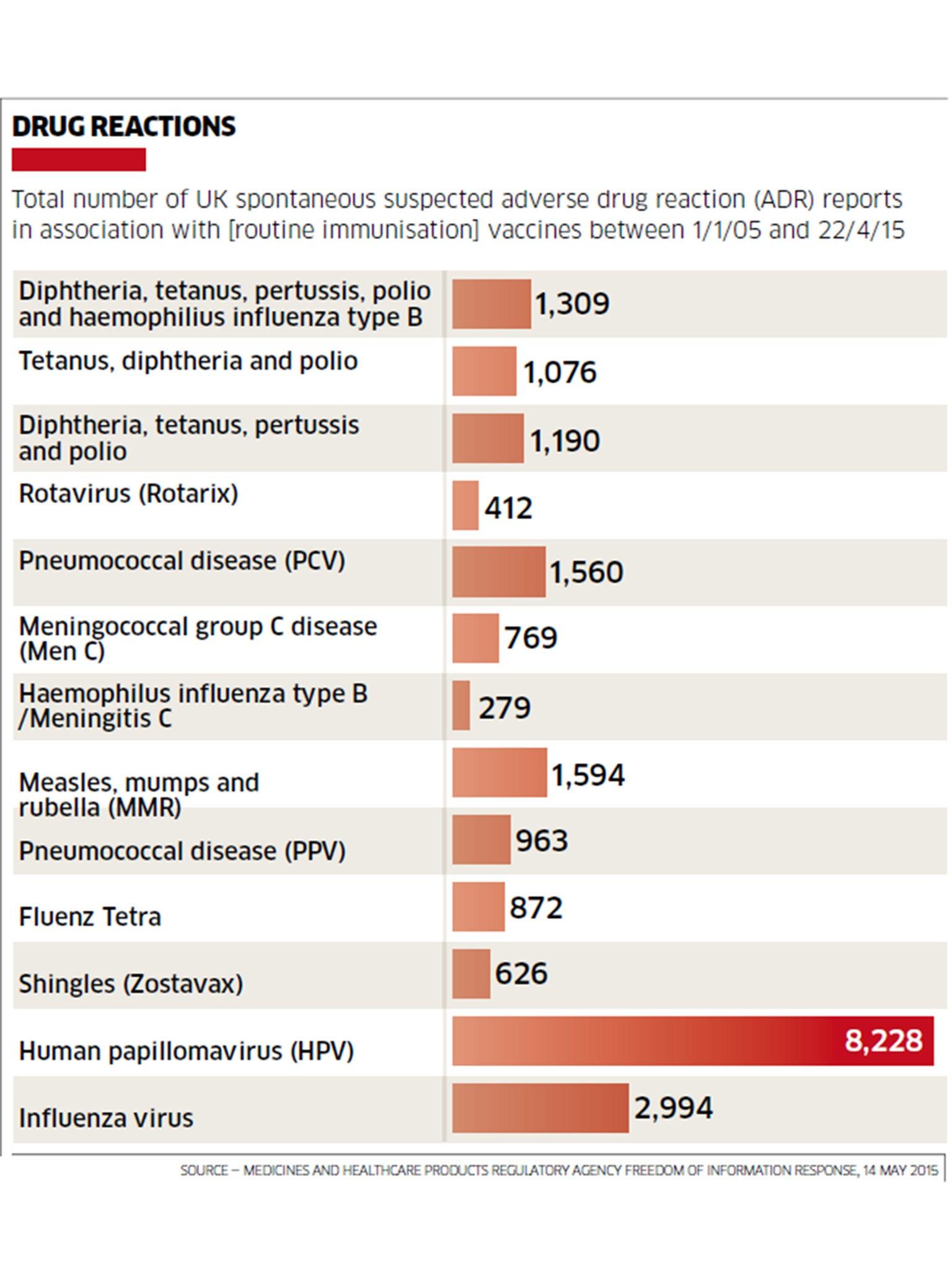 hpv vaccine side effects timing hpv high risk und schwangerschaft