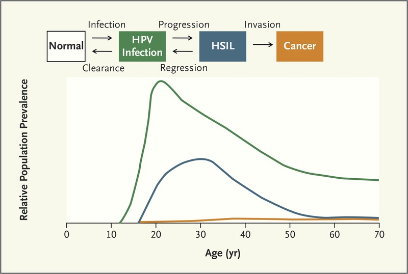 hpv to cervical cancer time frame hpv tongue warts
