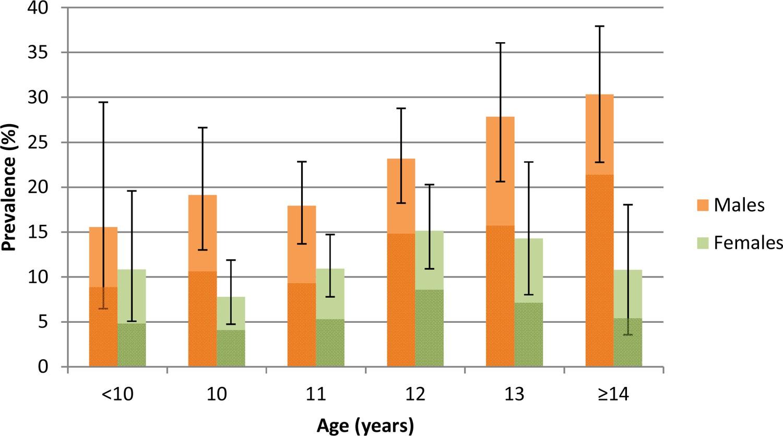 prevalence of urogenital schistosomiasis presenza di dna di papilloma virus umano (hpv)