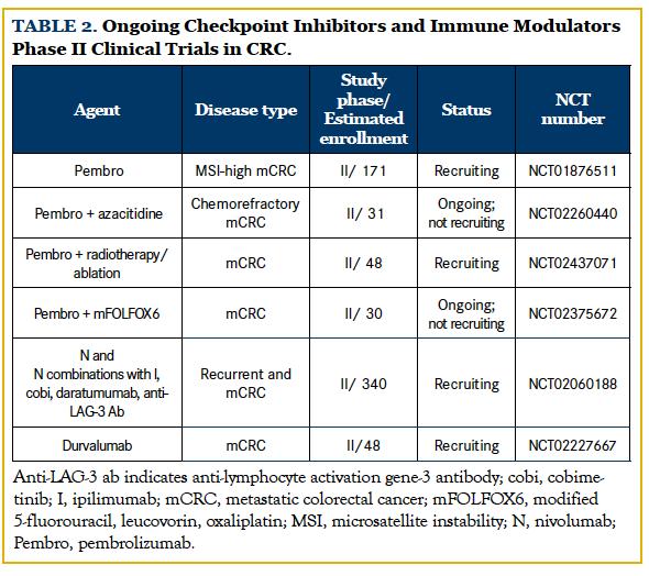 prevalence of human papillomavirus cancer hormonal agents