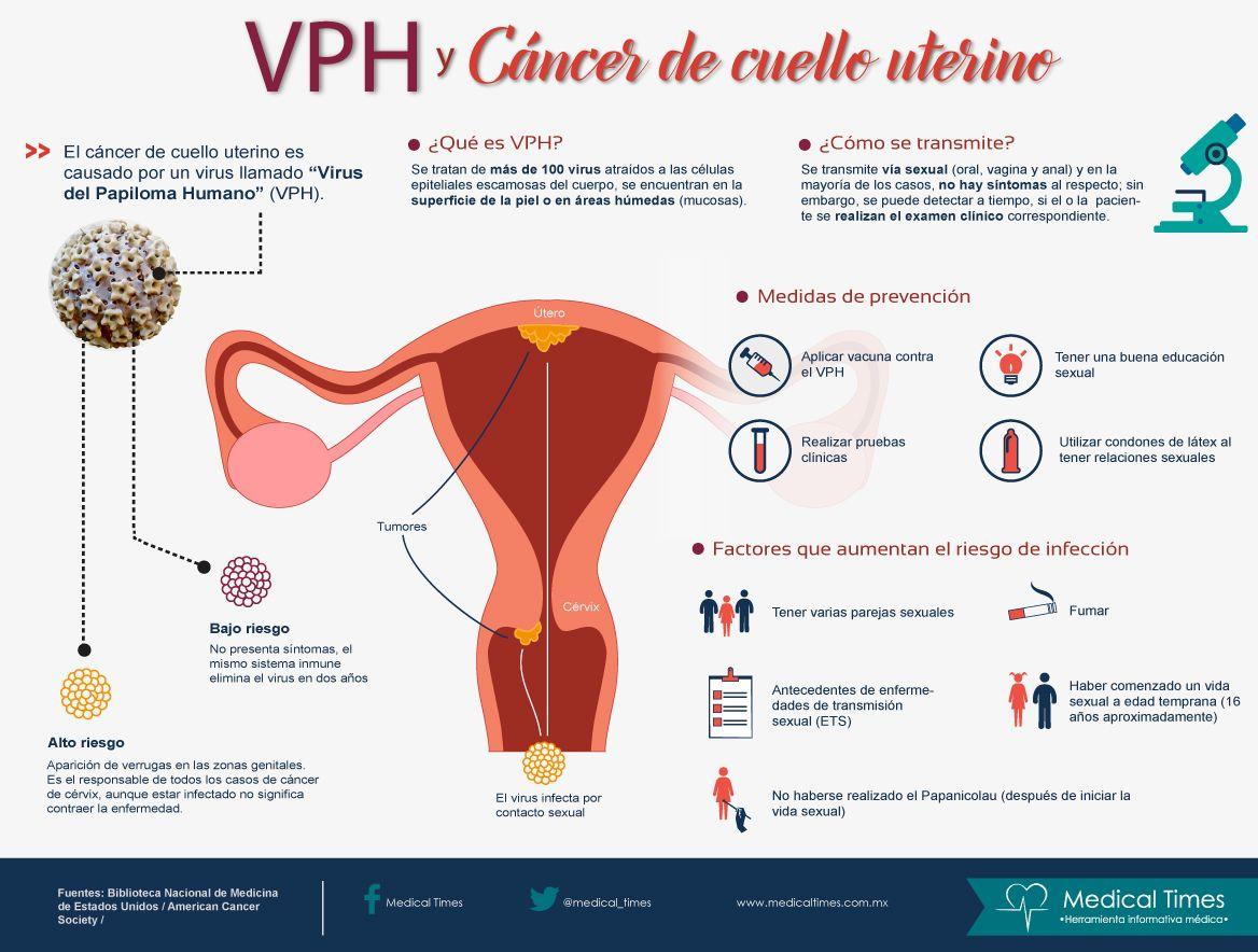 cancer cuello utero papiloma