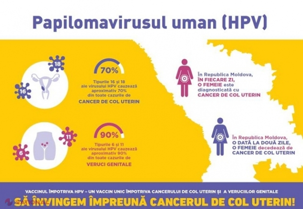 cancer de col uterin in moldova