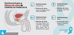 cancer de prostata epidemiologia