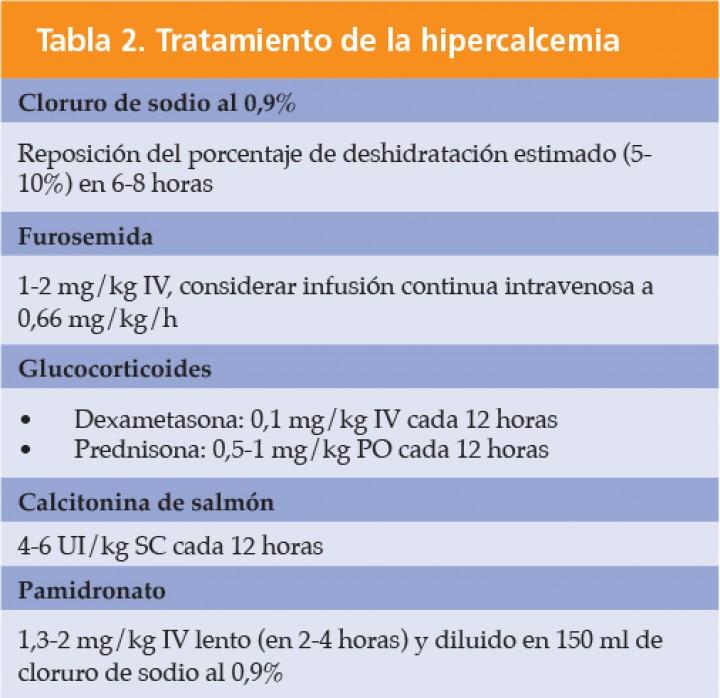 Hipercalcemie: simptome, cauze, tratament, prevenţie