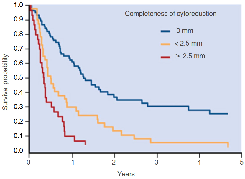 peritoneal cancer survival rates laryngeal papillomatosis def