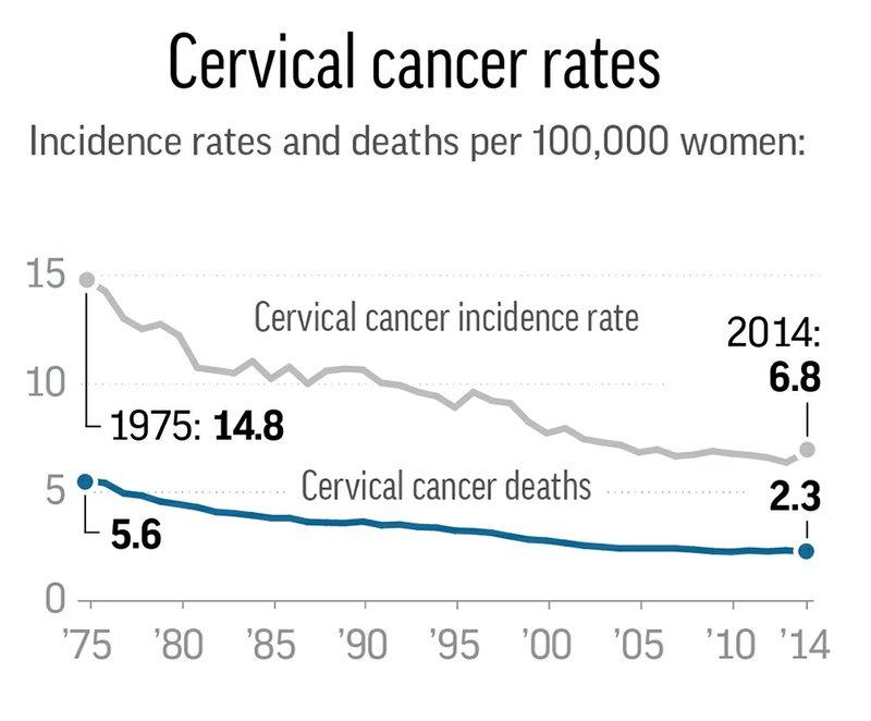 cervical cancer usa