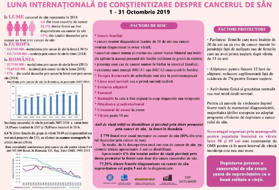 Supraviețuirea în cazul cancerului la sân – Interviu cu Dr. Bogdan Ionescu