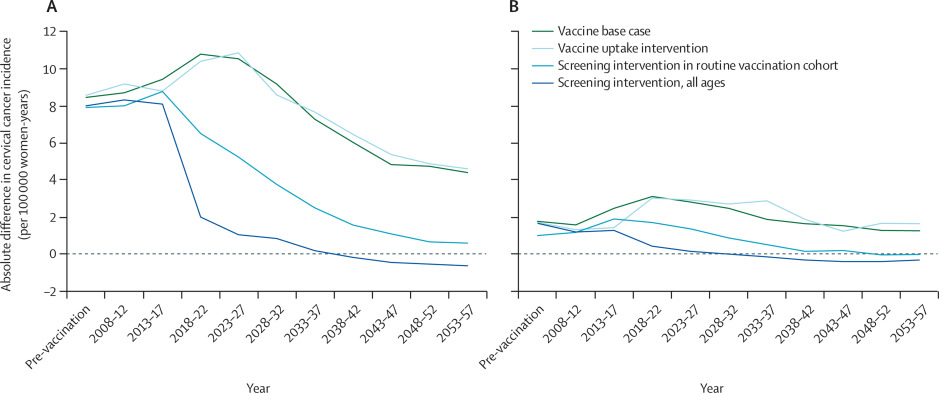 hpv vaccine cancer risk papilloma virusu tedavisi