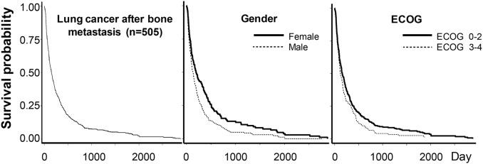 metastatic cancer bone survival rate human papillomavirus vaccine females