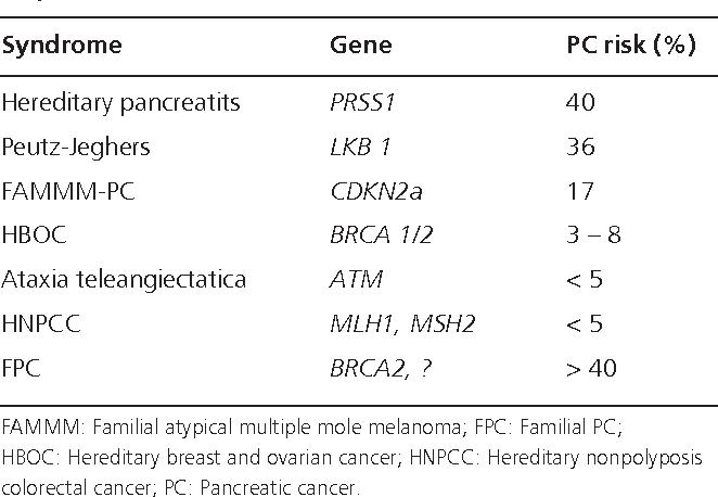 familial pancreatic cancer