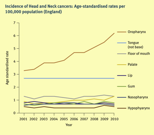 hpv head and neck cancer rates