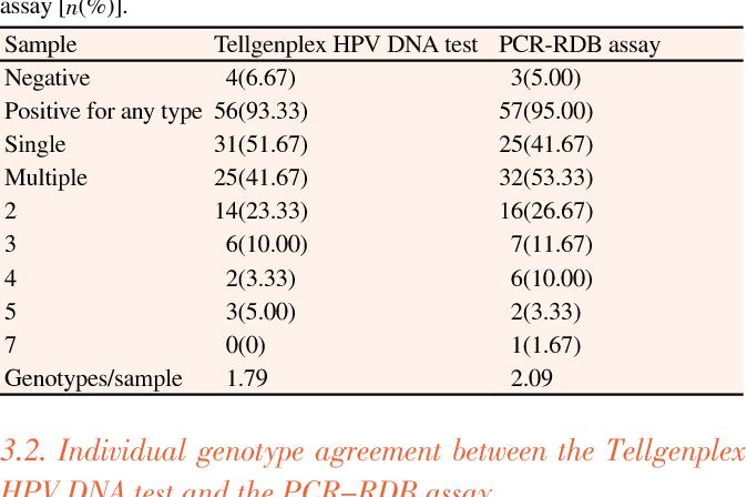 human papillomavirus (hpv) dna test
