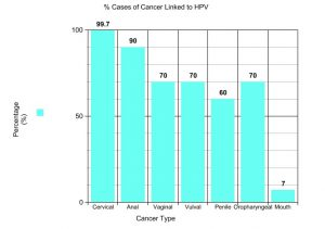 hpv and bladder problems