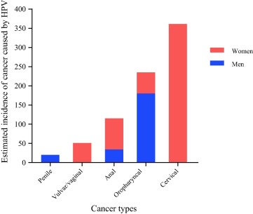 hpv cancer burden cervical cancer growth rate