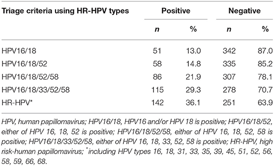 hpv high risk type cancer pancreas depistage