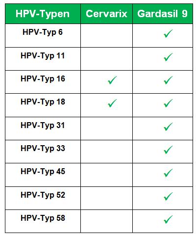 hpv impfung jungen pro und contra tea tree et papillomavirus