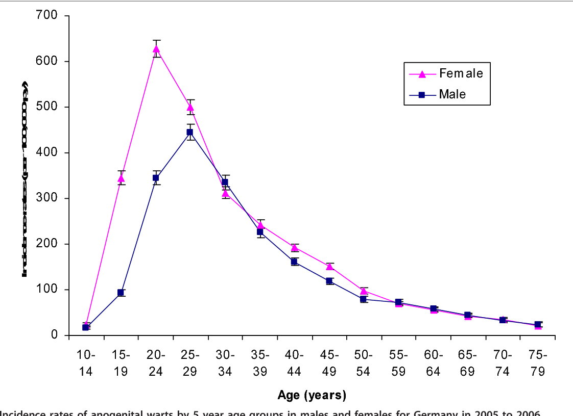 hpv impfung rate