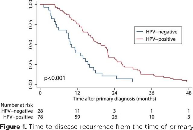 hpv oropharyngeal cancer recurrence analiza la helminti de sange