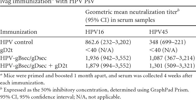 human papillomavirus and herpes simplex virus
