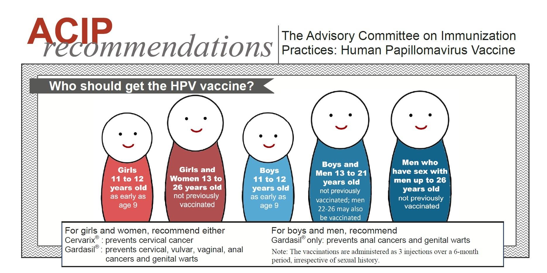 human papillomavirus vaccine period