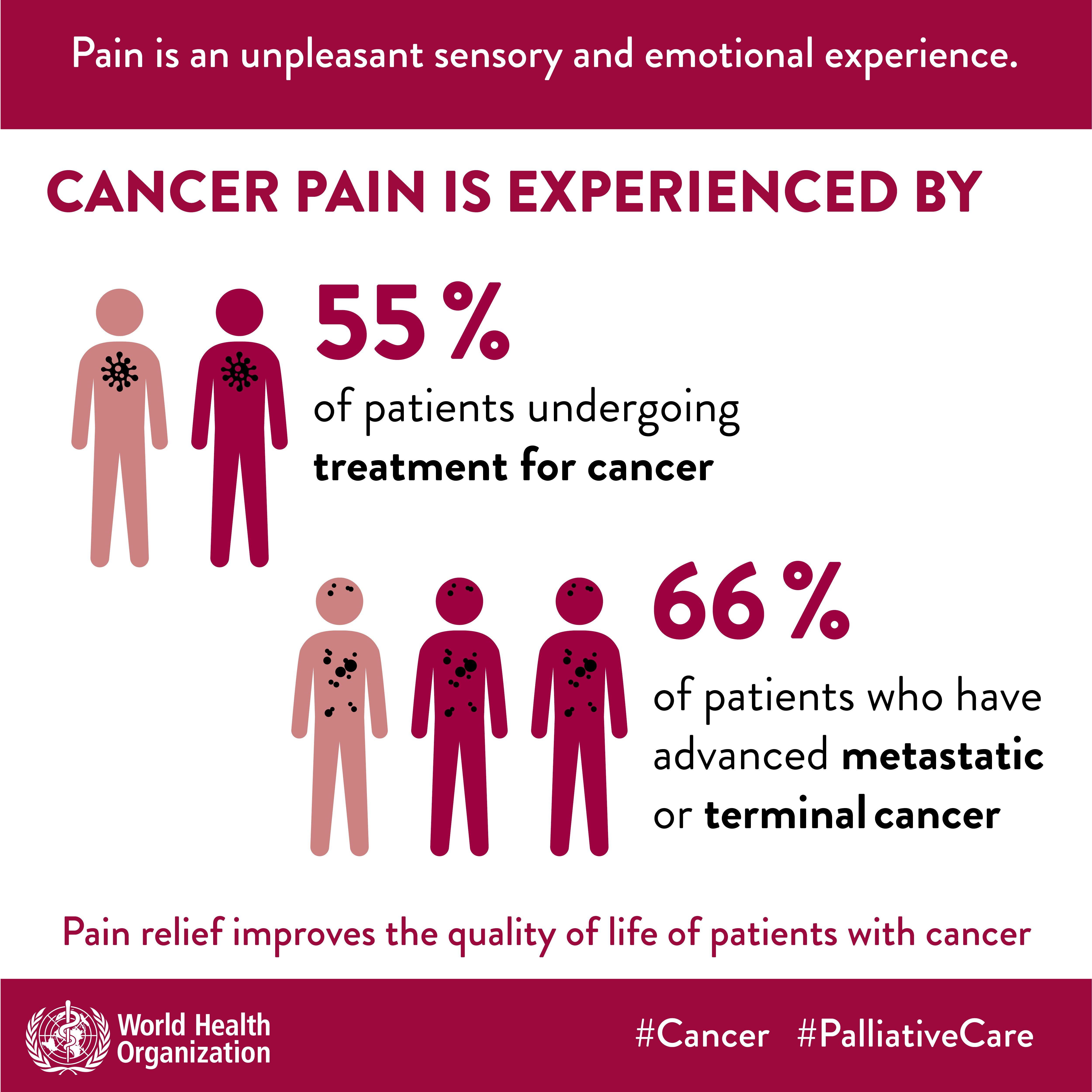 metastatic cancer and pain hanorac cu parazitii