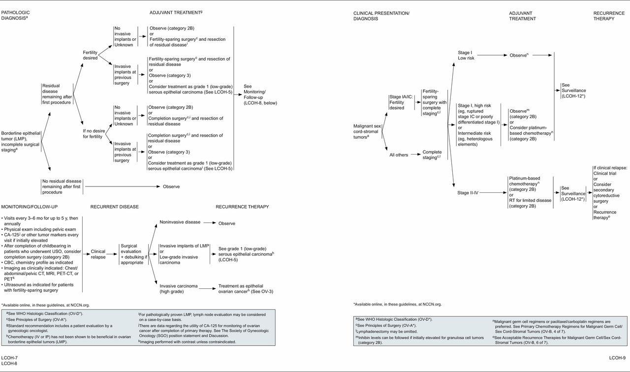 papilloma utero sintomi cancer peritoneal hombre