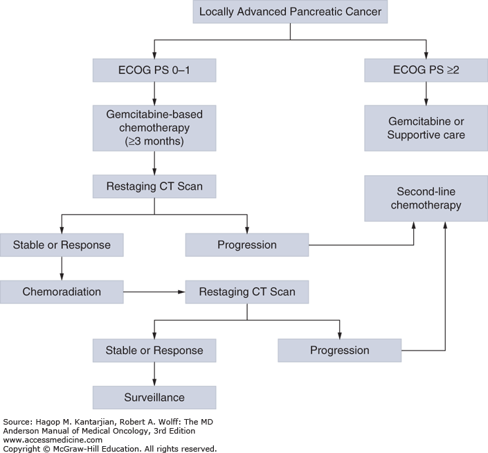 pancreatic cancer etiology