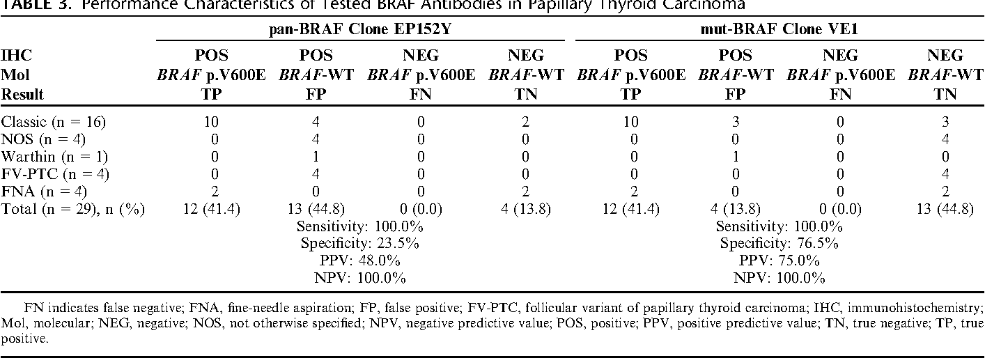 papillary thyroid cancer investigation