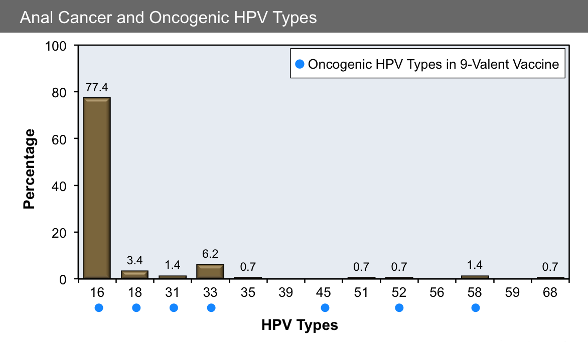 head and neck cancer hpv types hpv virus how to cure
