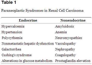 renal cancer usmle