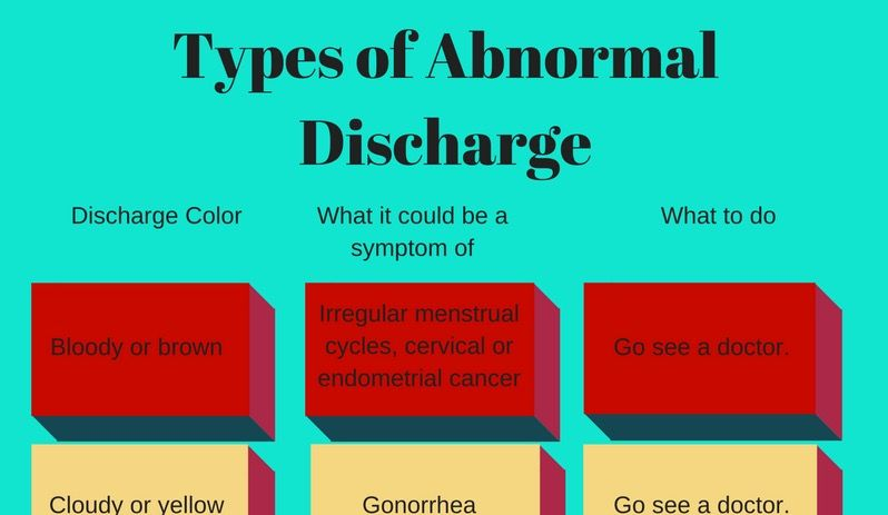 uterine cancer yellow discharge