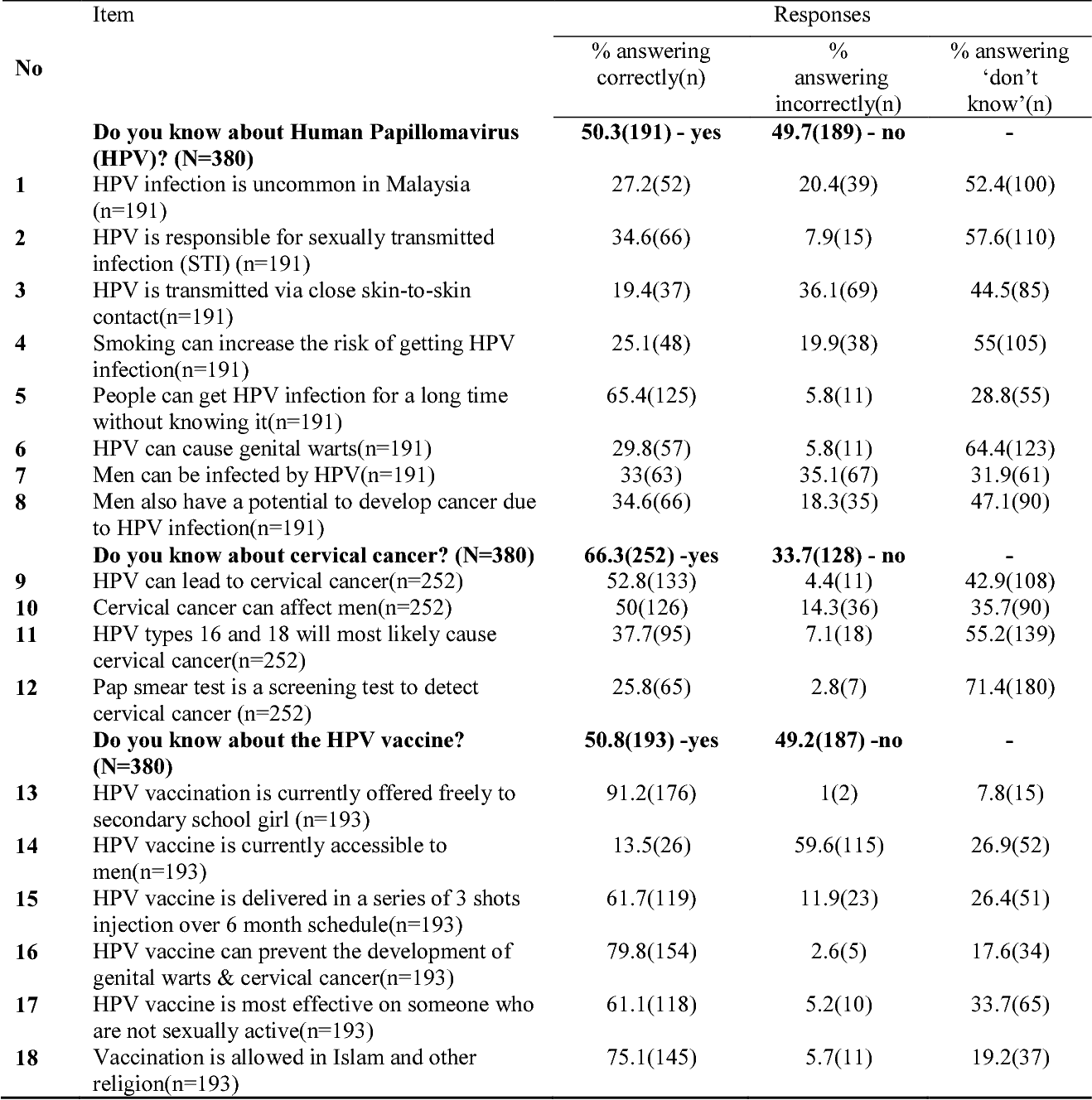 hpv vaccine questionnaire