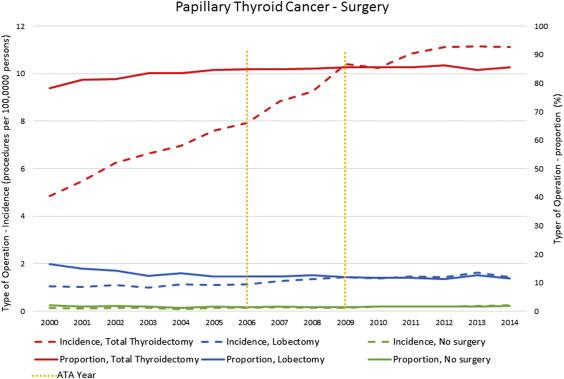 papillary thyroid cancer lobectomy asociatia cancerul nu alege
