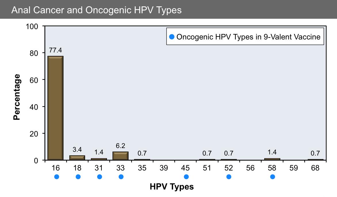 human papillomavirus type 16 and 18 cervical cancer vaccin papillomavirus jeune fille