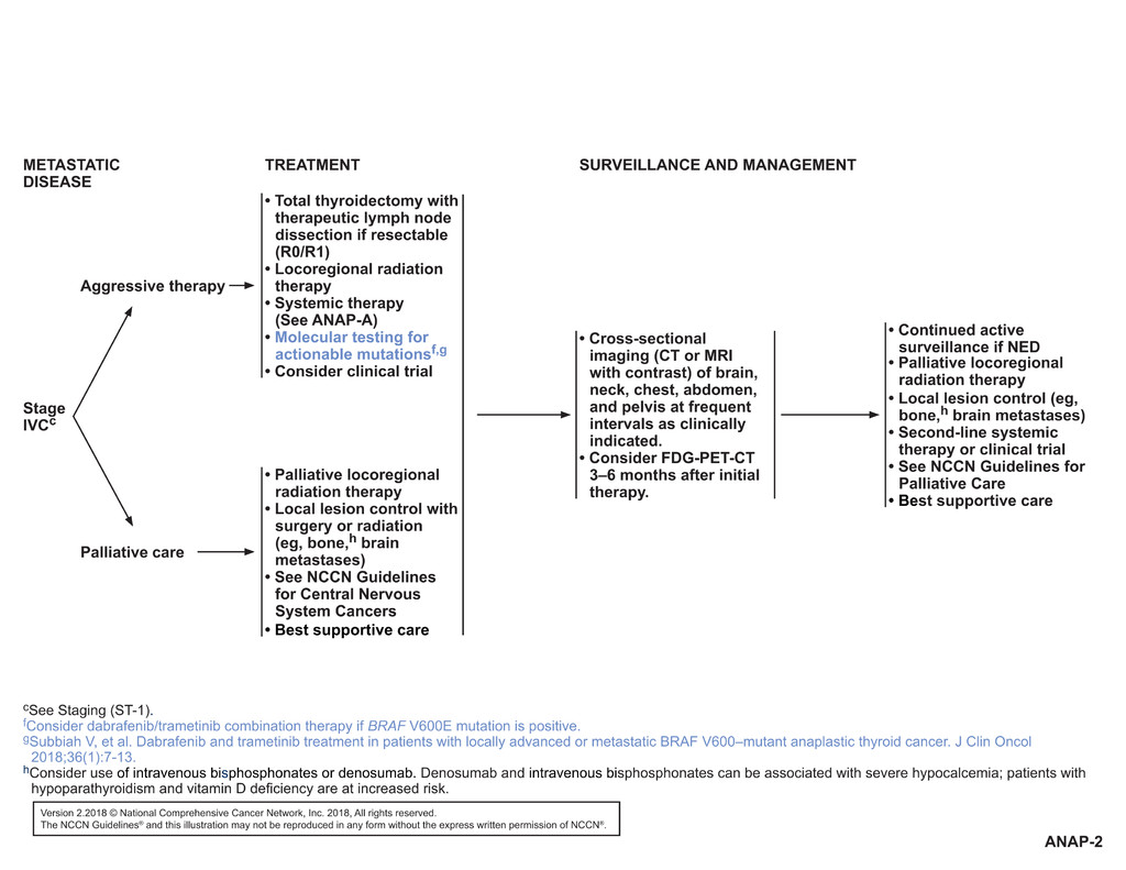 papillary thyroid cancer treatment guidelines